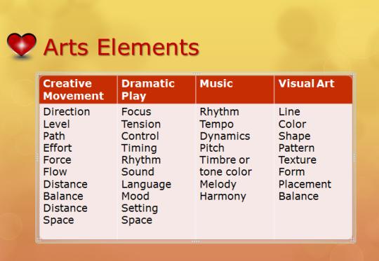 arts elements